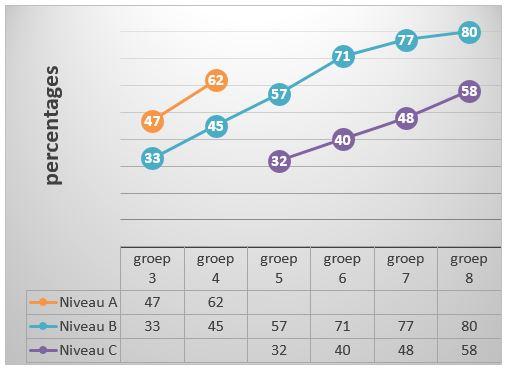 Gemiddelde percentages goede antwoorden per groep voor niveau A, B en C.